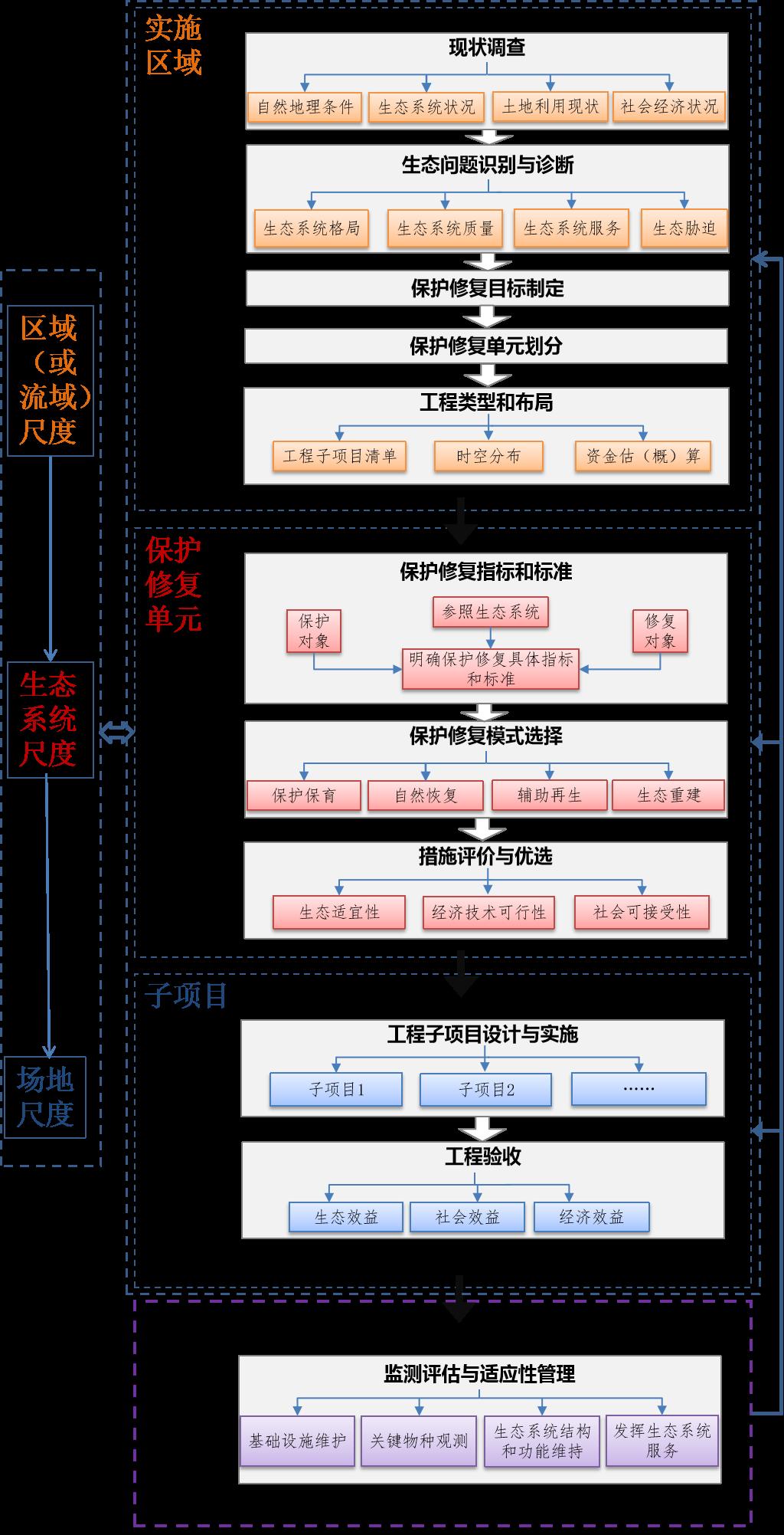 202008-山水林田湖草生态保护修复工程指南(试行)