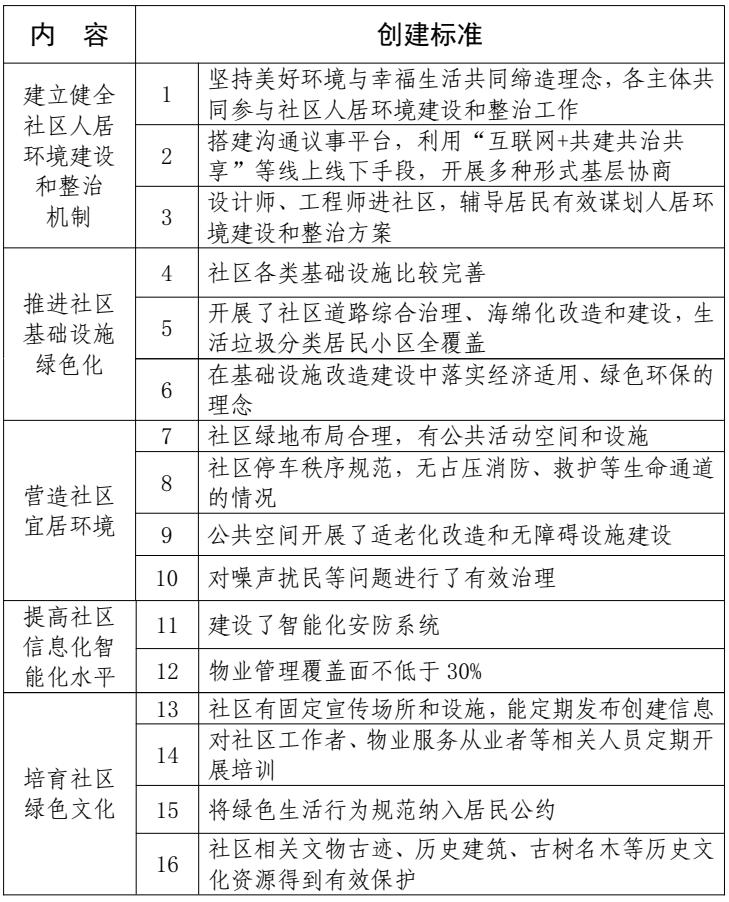 202009-贵州省绿色社区创建工作方案