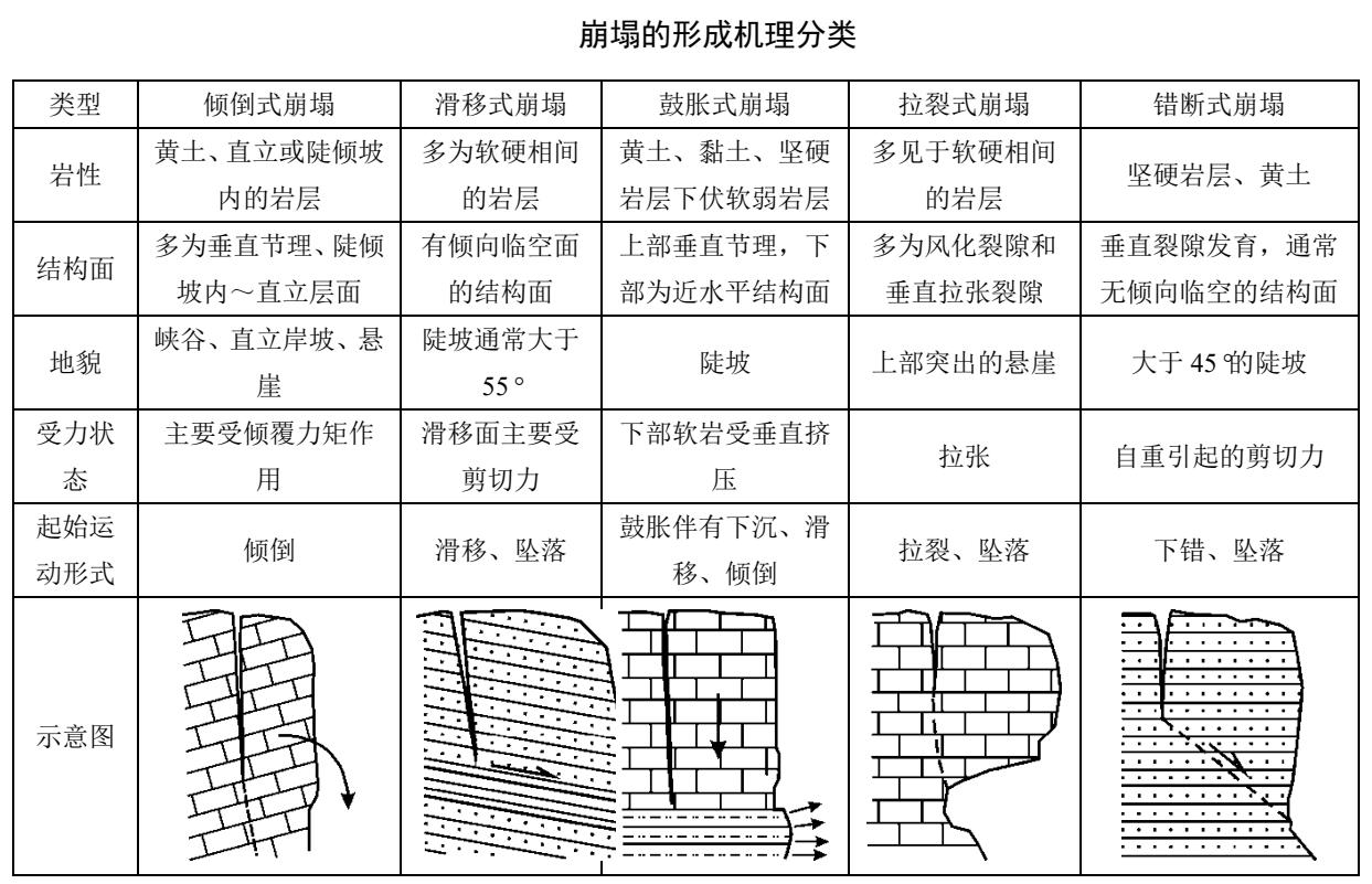 201909-地质灾害分类分级标准(试行)(报批稿)(T/CAGHP 001—2018)
