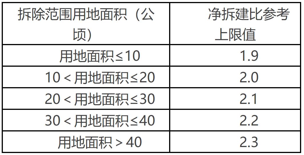 201902-深圳市拆除重建类城市更新单元规划容积率审查规定