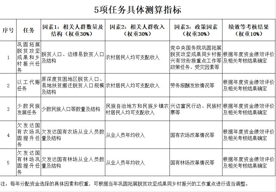 202103-中央财政衔接推进乡村振兴补助资金管理办法(财农〔2021〕19号)