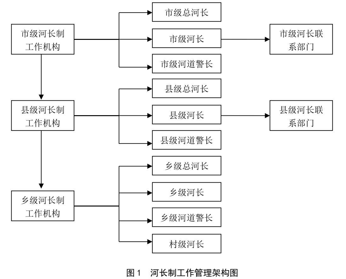 201808-绍兴市河长制工作规范(DB3306/T 015—2018)