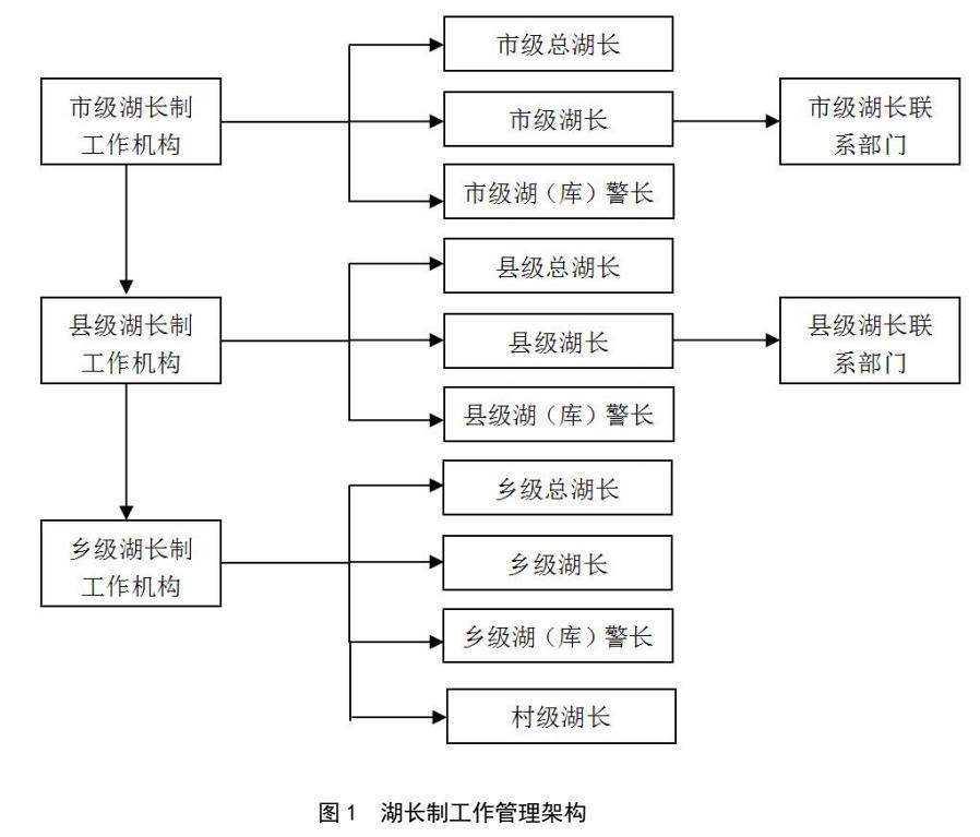 201808-绍兴市湖长制工作规范(DB3306/T 016—2018)