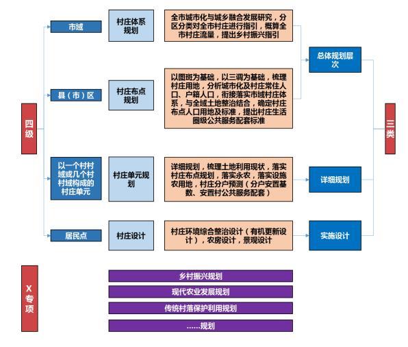 202105-台州市村庄规划导则(试行)