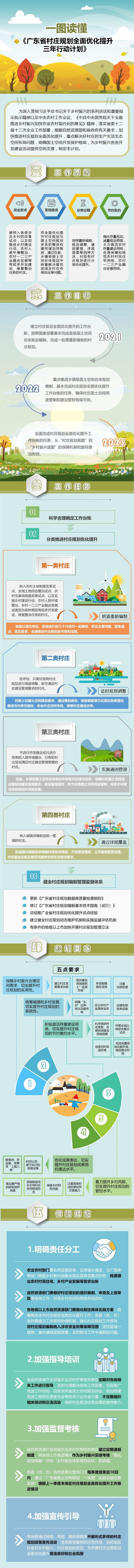 202105-广东省村庄规划全面优化提升三年行动计划