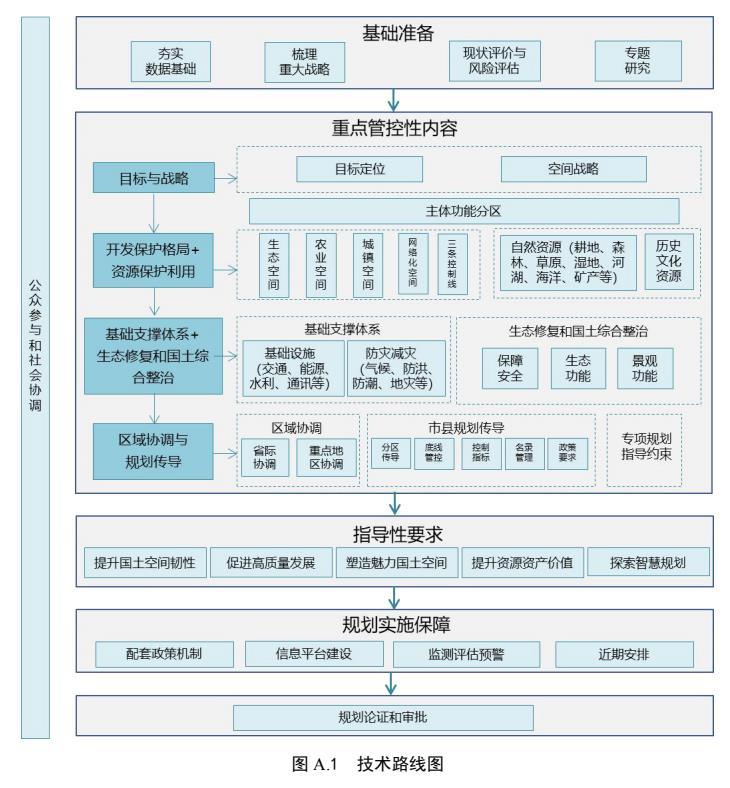 202106-省级国土空间规划编制技术规程(征求意见稿)